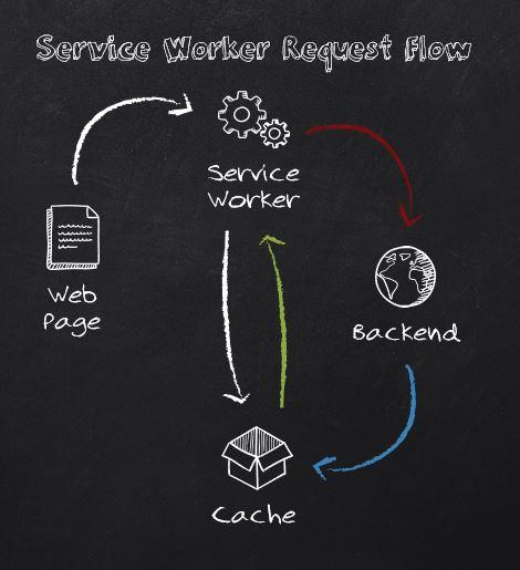 Service Worker Request Flow